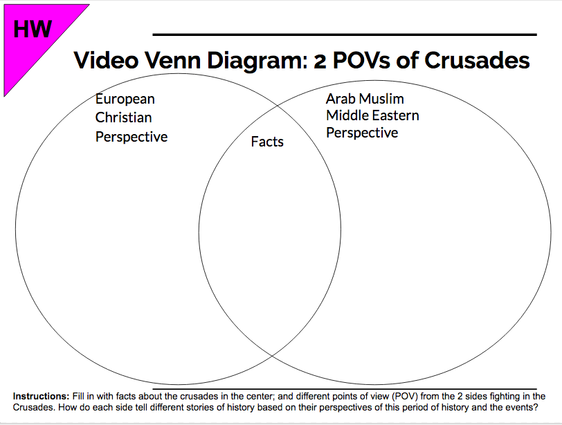 Week 7 Watch 2 Povs On Crusades Video Complete Venn Diagram